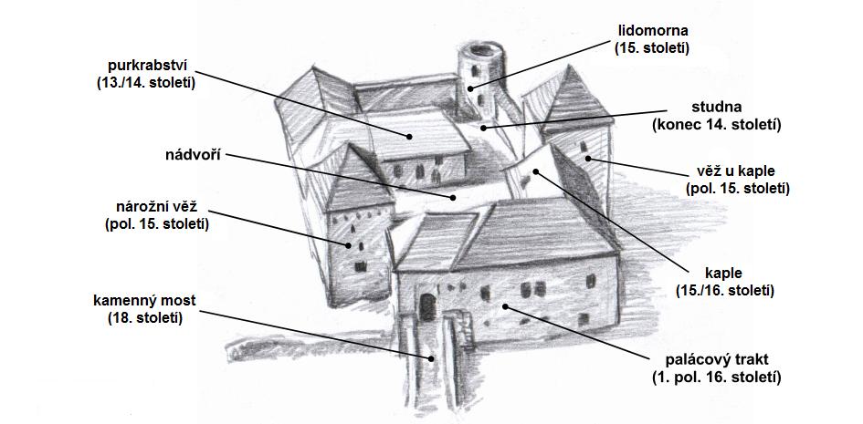 Stavební fáze